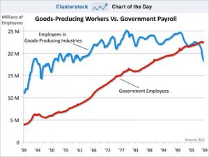 goods producing jobs